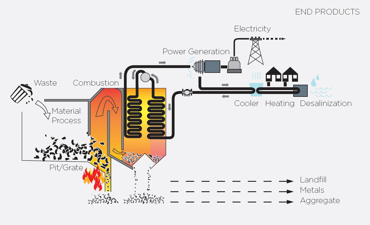 DESMI-How-to-converted-unsorted-garbage-into-energy